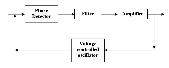 Phase Locked Loop Project Overview For Analog Integrated Circuits